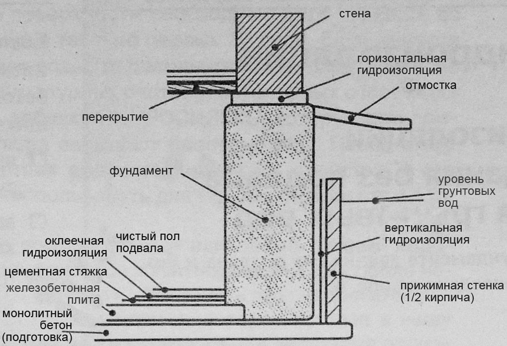Гидроизоляция фундамента бани своими руками - инструкция!