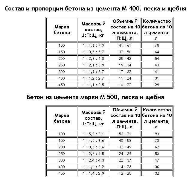 Бетон м400 и м350 - чем отличается и какая цена?