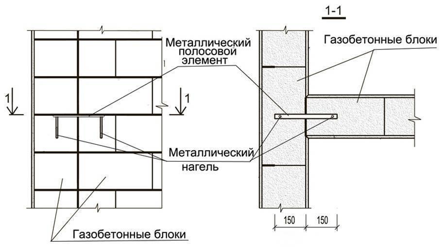 Перегородки из газобетонных блоков: выбор марки и толщины