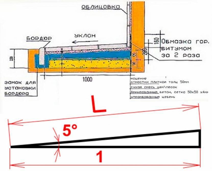 Устройство отмостки вокруг дома: ширина, высота, уклон согласно снип