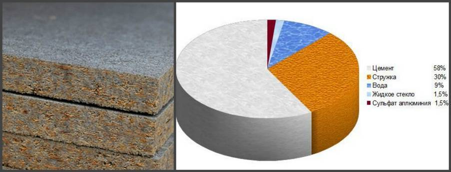 Цементно-стружечная плита - характеристики, свойства, виды, применение