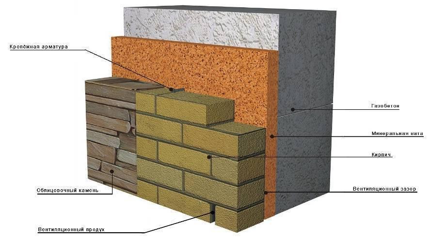 Современная наружная отделка домов из газобетона