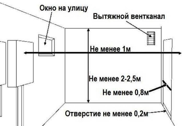Газовый котел в частном доме: установка, требования