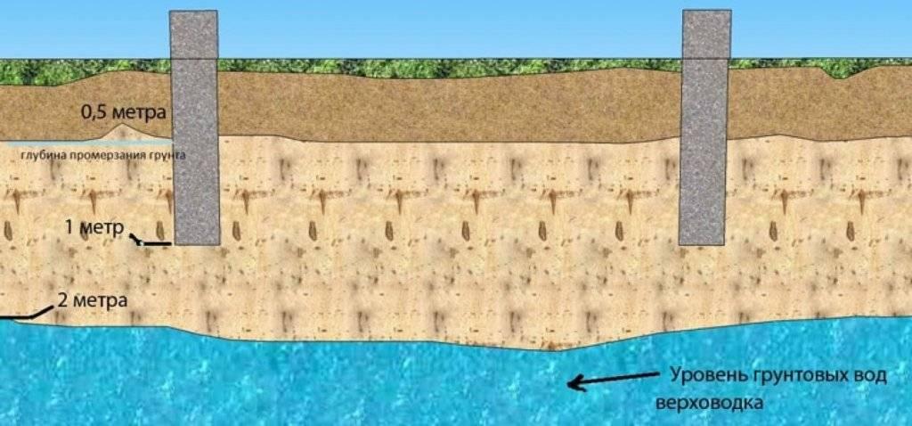 Как заливать бетон в воду правильными способами