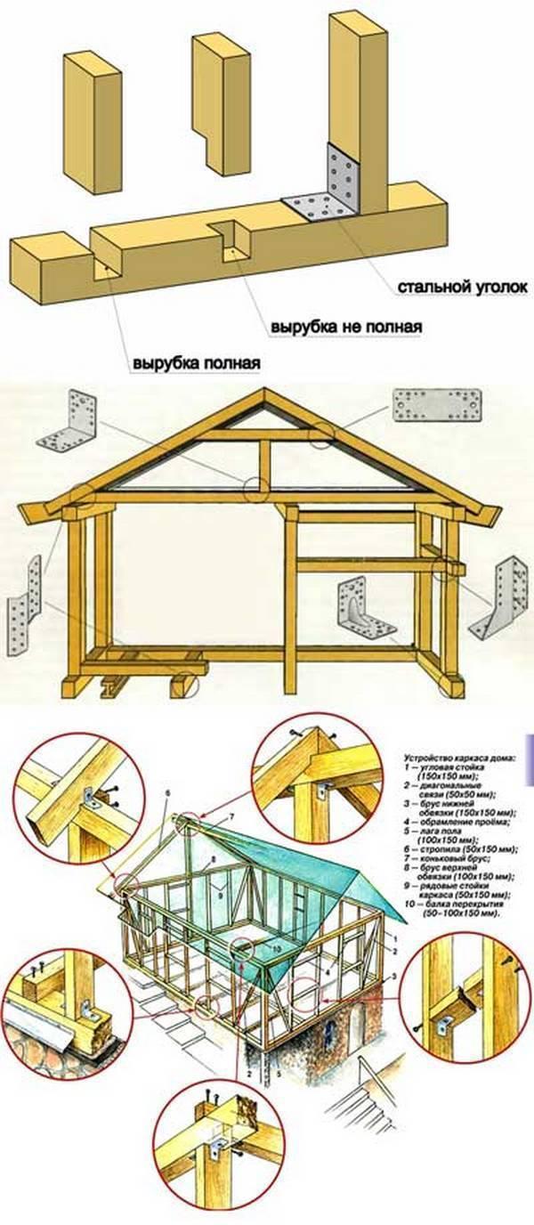 Как сделать каркасно щитовой дом своими руками