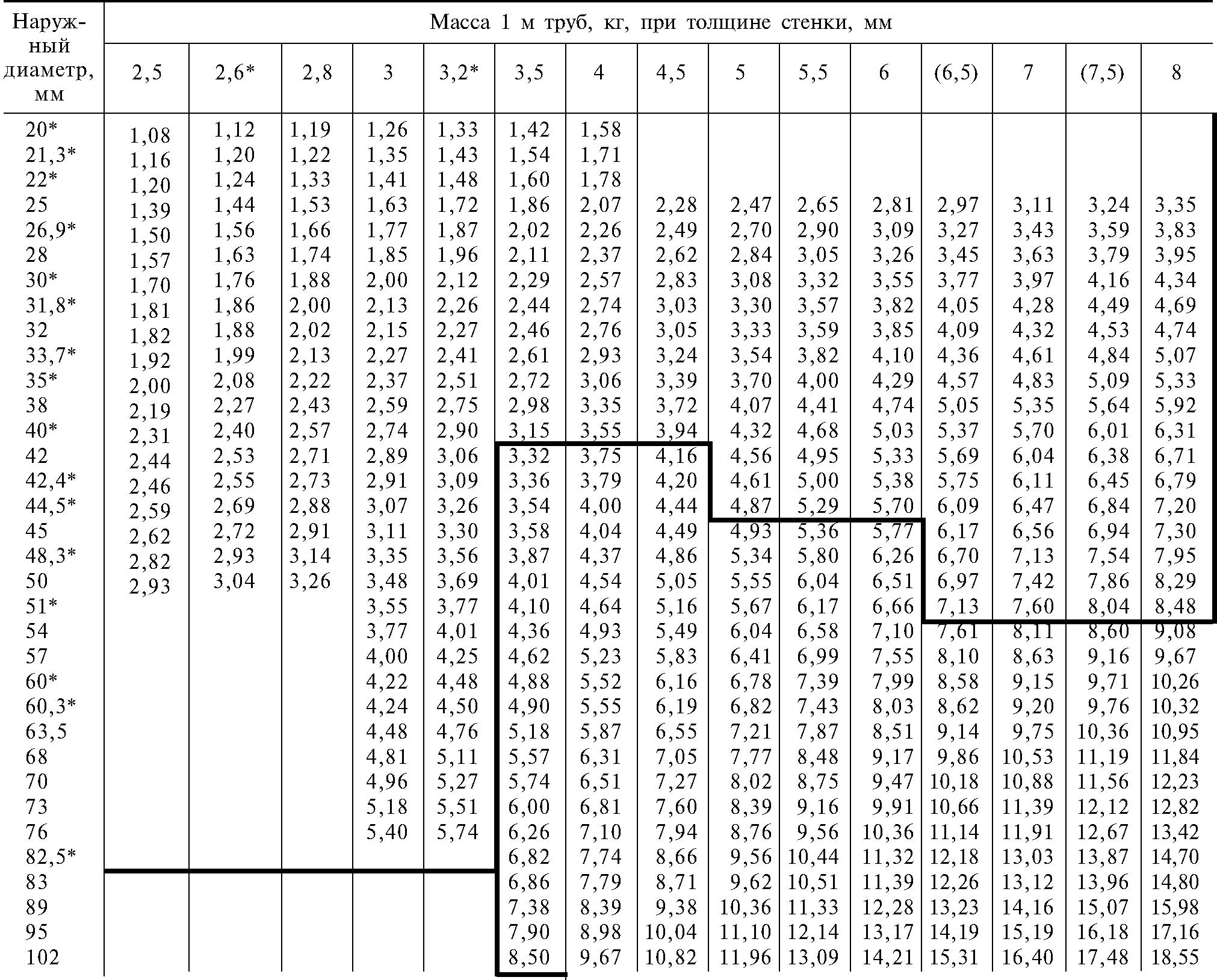 Труба профильная размеры и вес таблица