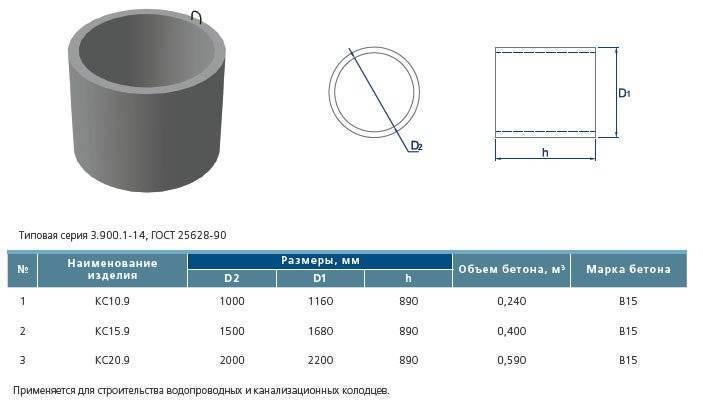 Расчет бетонного кольца