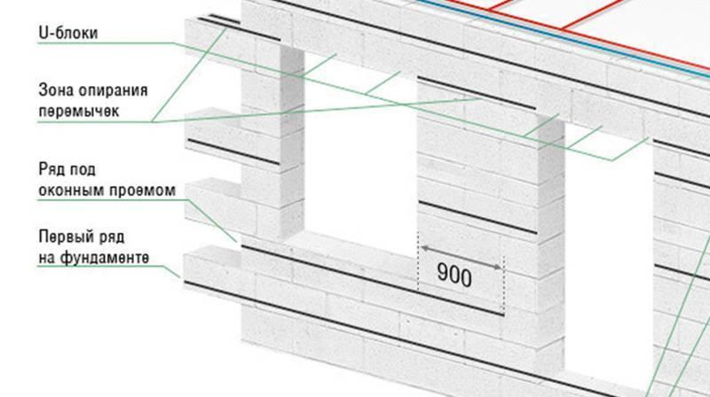 Газобетонный блок – лучший вариант для перегородки в квартире или частном доме