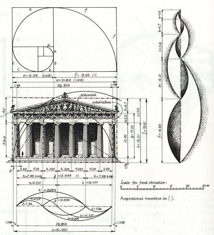 Золотое сечение в дизайне (правило + принципы + применение)