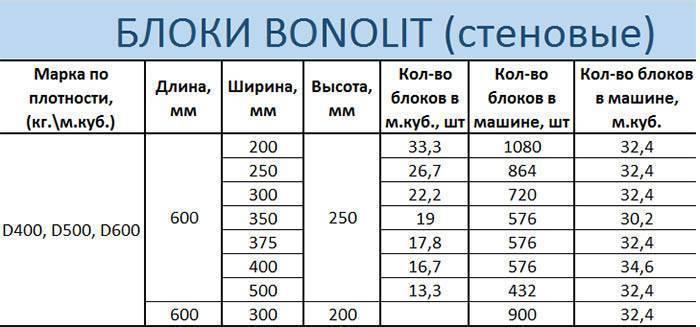 Размеры пеноблока, стандартные, плотность и вес