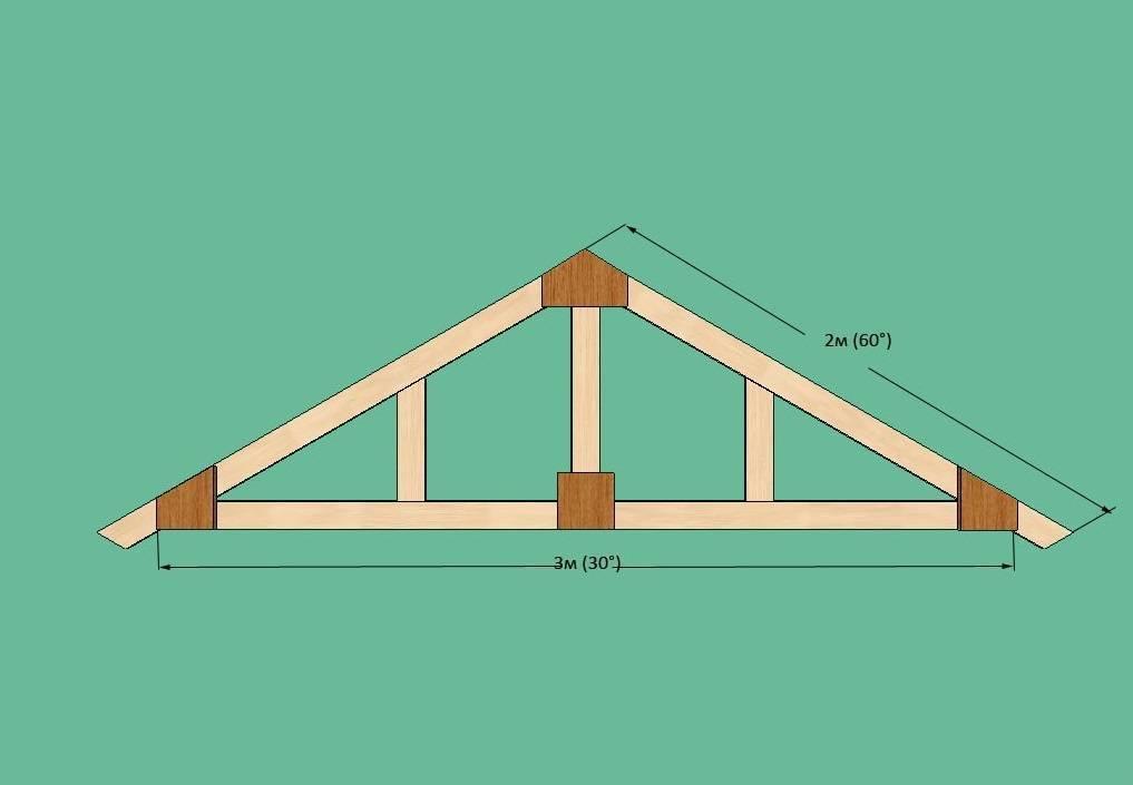 Виды и устройство стропильной системы двухскатной крыши – обзор конструкции и узлов