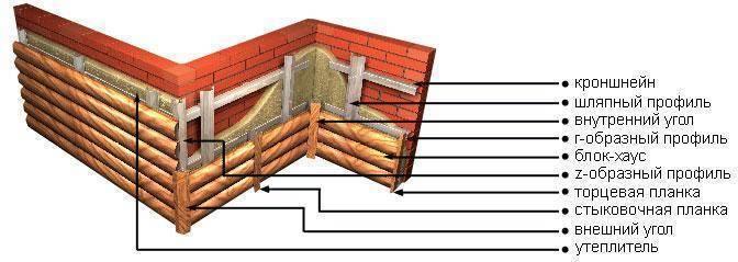 Отделка дома блокхаусом своими руками - особенности монтажа и специфичность материала