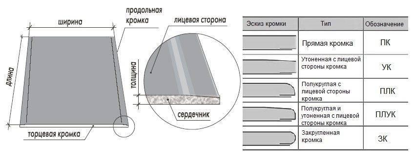 Гипсокартон для потолка: какой толщины нужны листы для монтажа потолочных конструкций, видео и фото