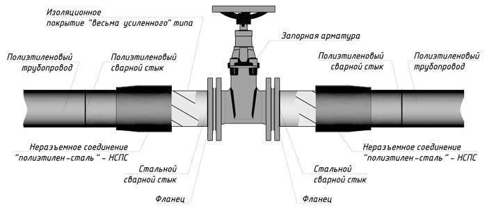 Как соединить трубу пнд с полипропиленовой: виды и методы