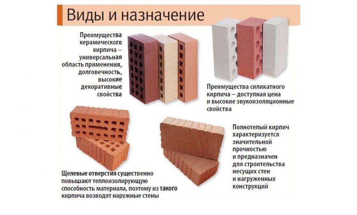 12 советов, какой кирпич выбрать для строительства и облицовки дома   строительный блог вити петрова
