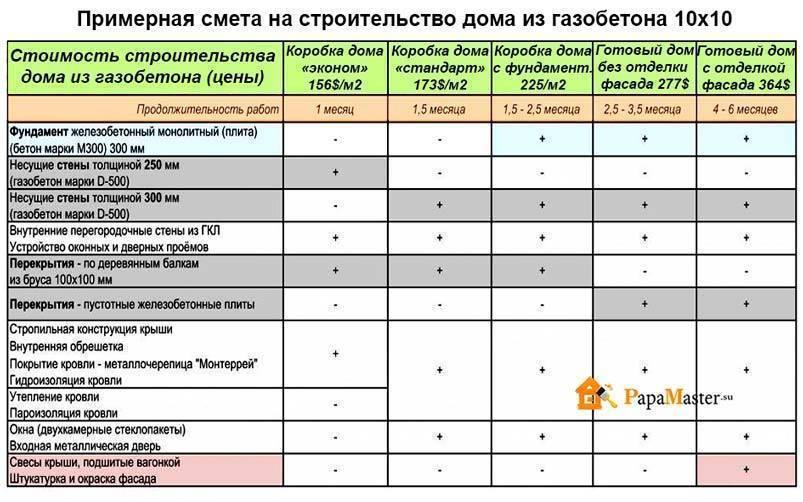 Цены на строительство домов из газоблоков под ключ в московской области: проекты
