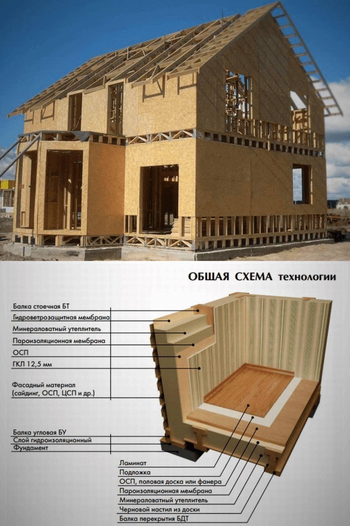 Как быстро и недорого построить каркасный дом своими руками