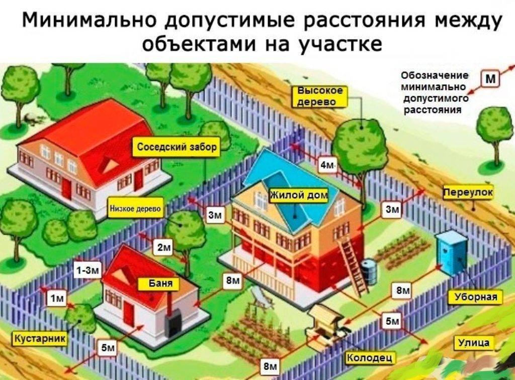 Расстояние между жилыми домами: минимальные нормы на участках
