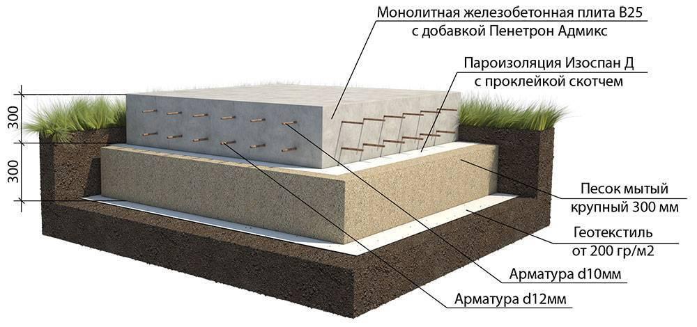 Монолитный фундамент для дома пошаговая инструкция