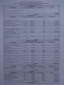 Пример сметы и расчет стоимости строительства жилого загородного дома: как рассчитать