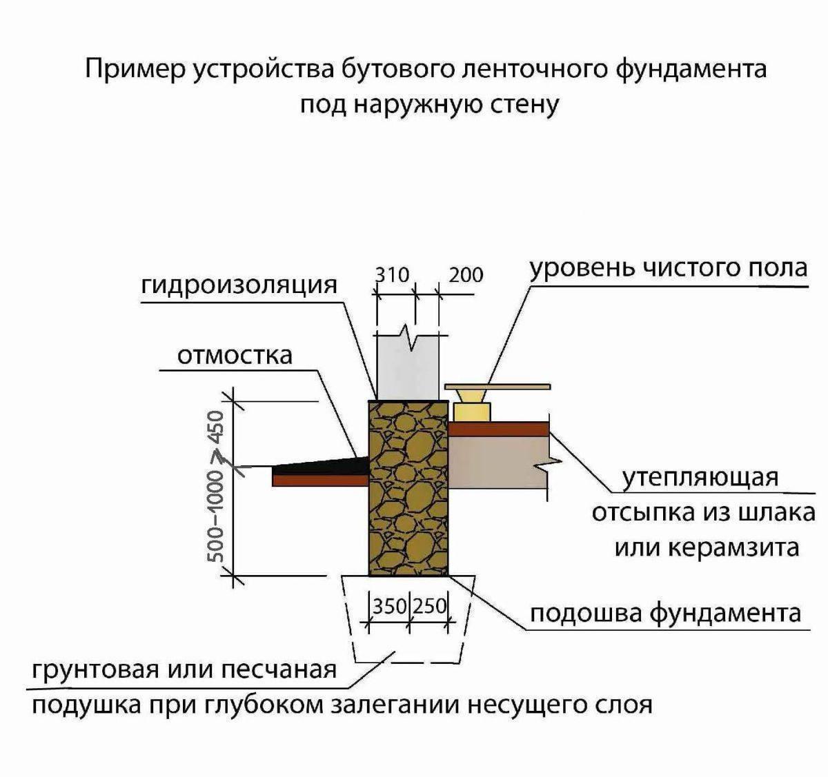 Как расширить фундамент под облицовочный кирпич - строитель
