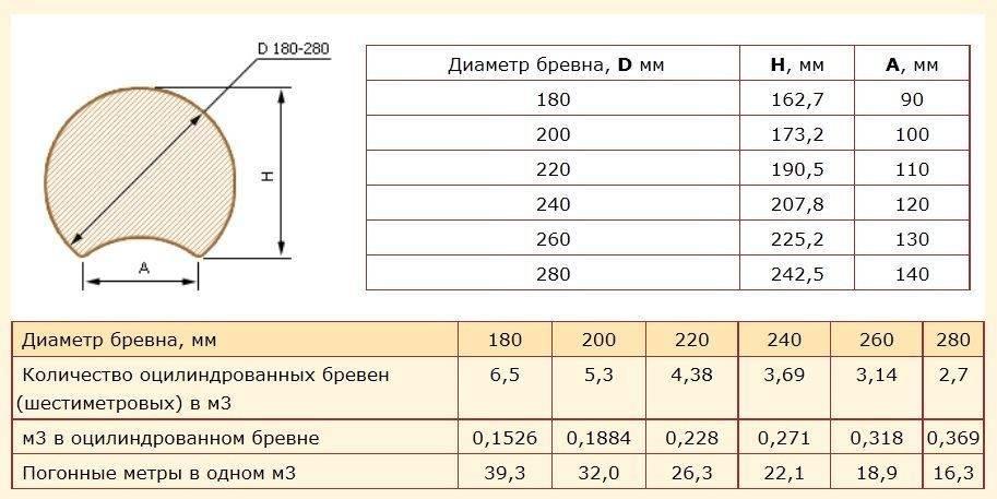 Калиброванное бревно: стоимость за куб и чем отличается от оцилиндрованного