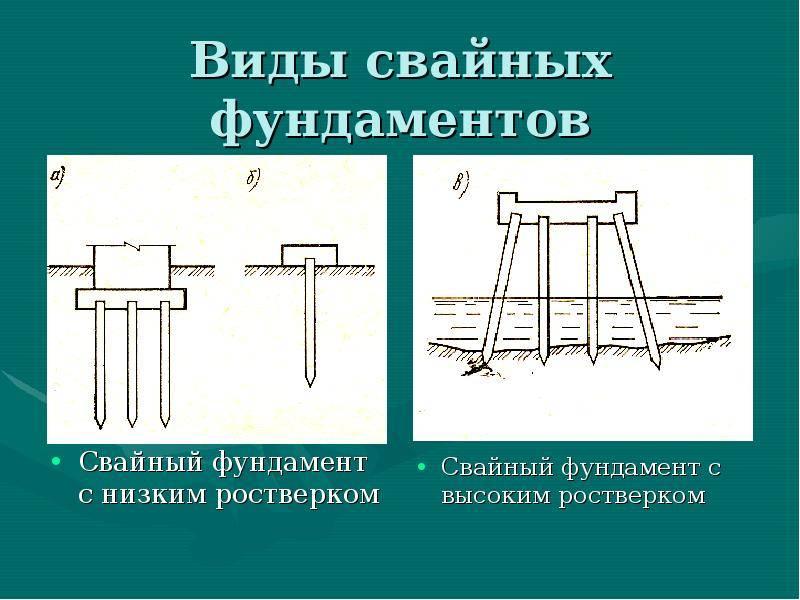 Свайный фундамент: технология строительства, несущая способность, инструкция, видео и фото