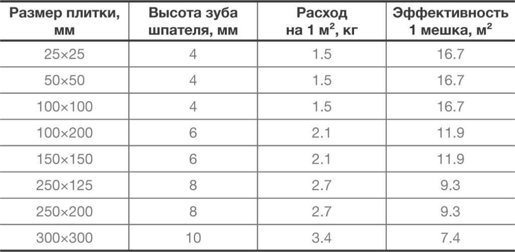 Размер плитки для ванной: стандартные значения