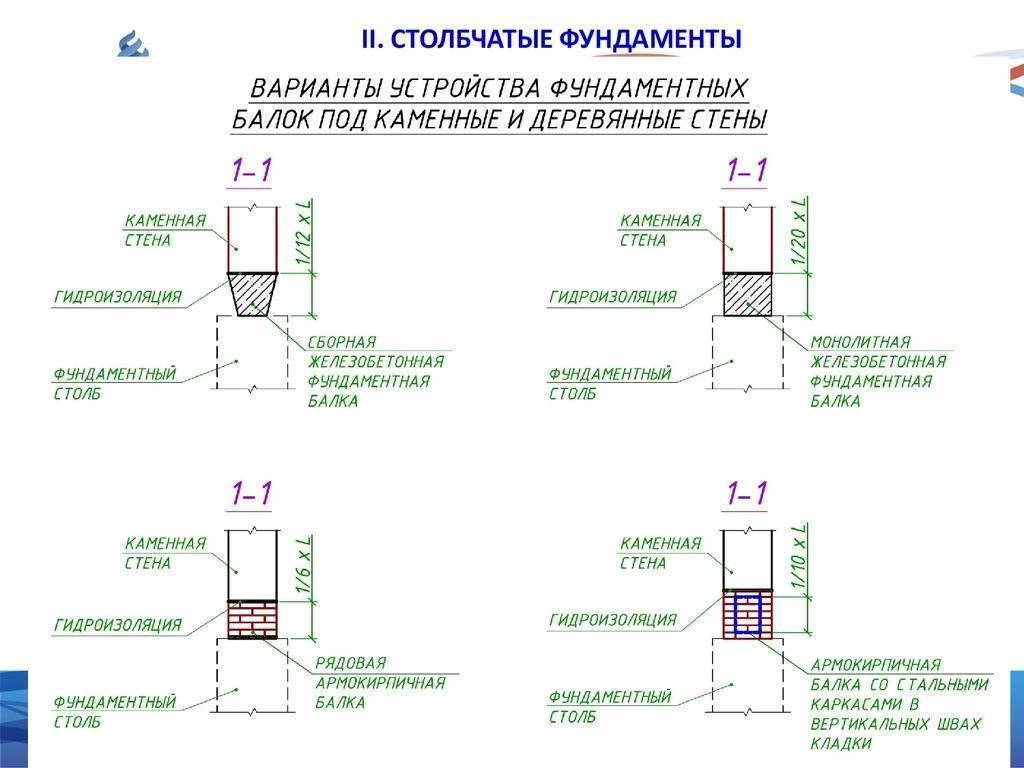 Всн 29-85 «проектирование мелкозаглубленных фундаментов малоэтажных сельских зданий на пучинистых грунтах»