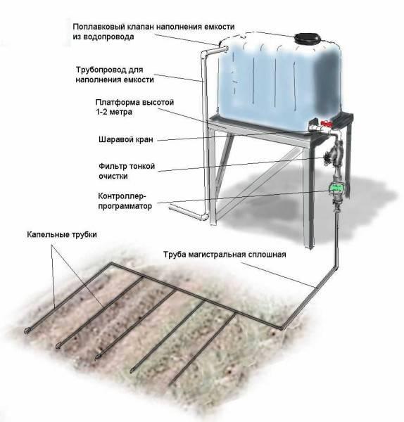 Водопровод на даче своими руками - схема водоснабжения и процесс самостоятельного подключения