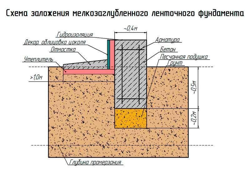 Фундамент на болотистой местности при высоком уровне грунтовых вод  риски – варианты пола