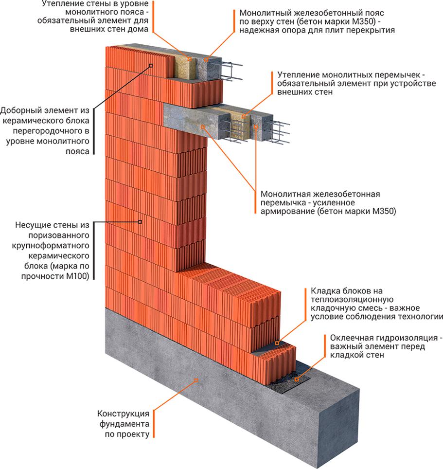 Размер минимального опирания плиты перекрытия на кирпичную стену