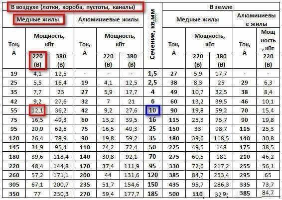 Как узнать сечение провода по диаметру: вычисления, таблица