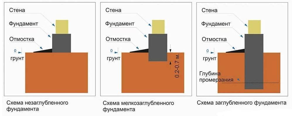 Особенности возведения мелкозаглубленного фундамента на столбах