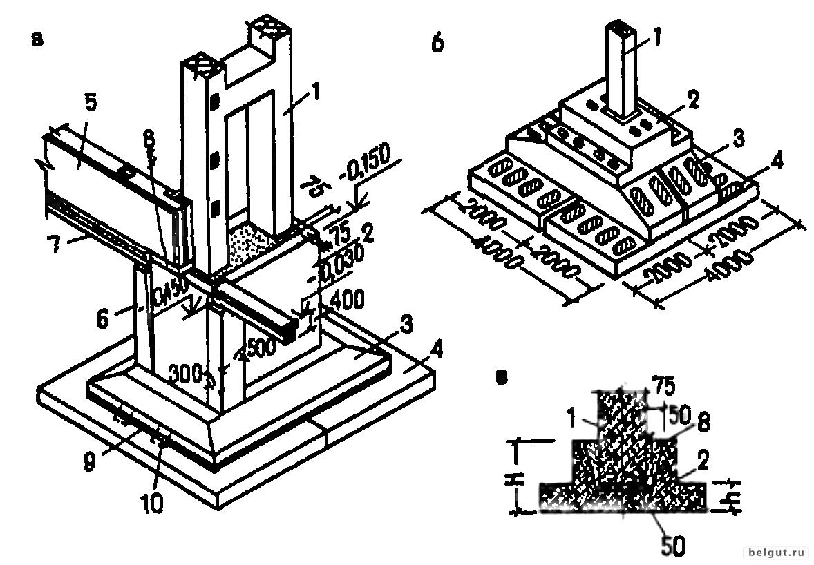 Фундамент стаканного типа: конструкция и применение