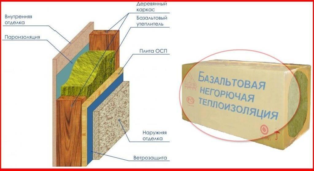Изготовление базальтовой ваты и утепление дома