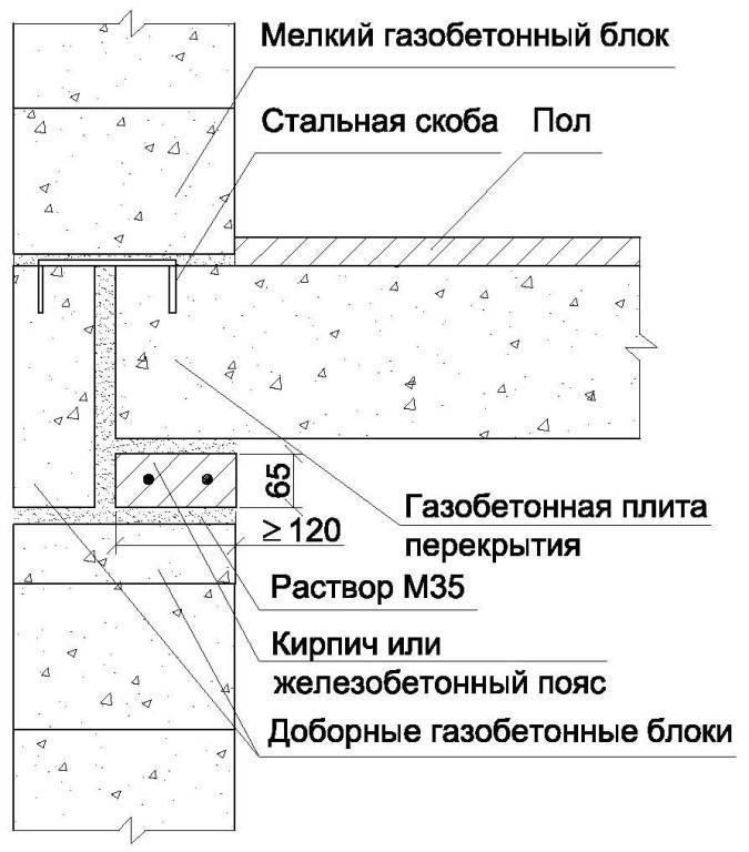 Нужно ли утеплять газоблок (дом из газобетона) 300 и 400 мм и если надо, то каким материалом