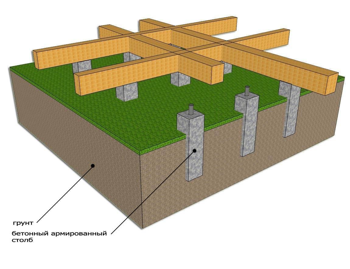 Столбчатый фундамент: преимущества и недостатки фундамента из труб для дачи