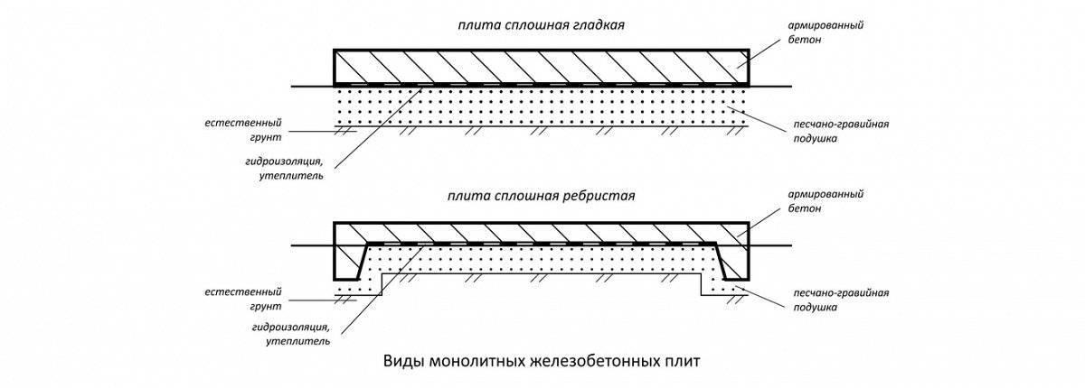Фундамент: монолитная плита — технология монтажа