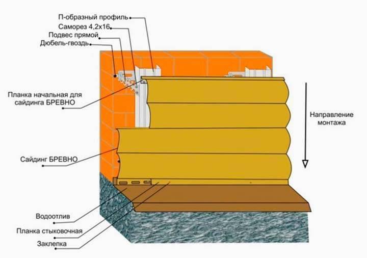 Инструкция по монтажу блок-хауса