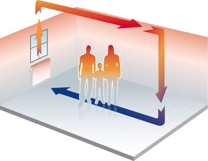 Инфракрасное отопление в частном доме: природа ик-излучения, разновидности, установка, влияние на здоровье человека, отзывы владельцев