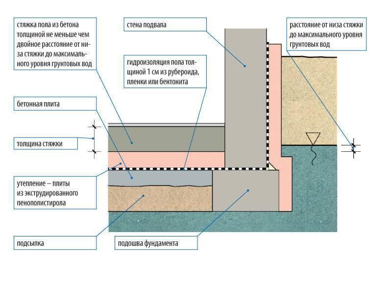 Столбчатый фундамент при высоких грунтовых водах: изучаем досконально