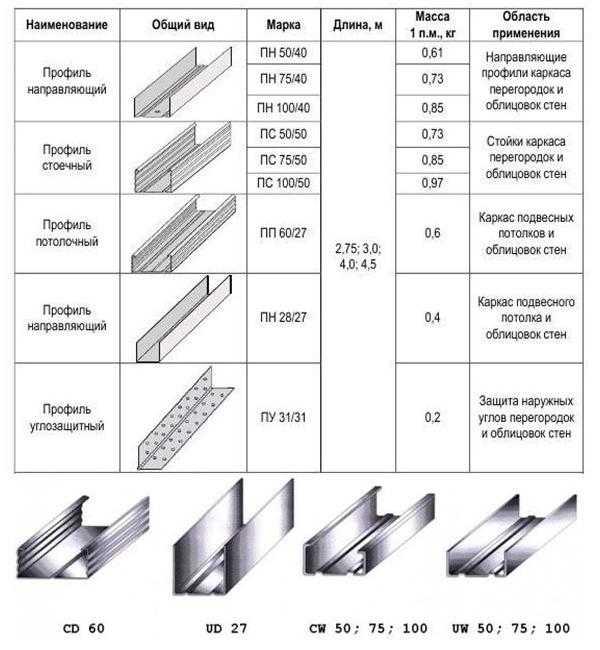 Размеры и виды профиля для гипсокартона, и другие параметры — все о гипсокартоне