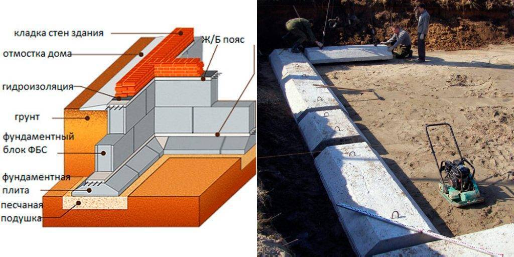 Варианты конструкции фундаментов: материалы для строительства, причины и устранение дефектов фундаментов, способы защиты