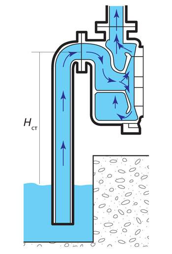 Самовсасывающие насосы без предварительной заливки жидкости: принцип работы, характеристики, отзывы
