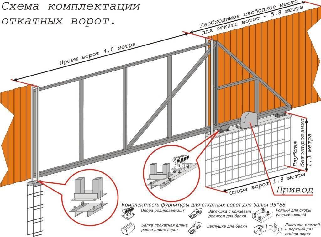 Откатные ворота своими руками чертежи - инструкции!