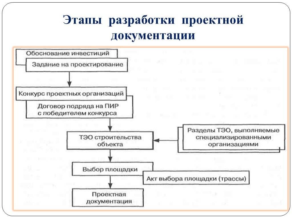 Проектная документация включает в себя... подготовка и состав проектной документации