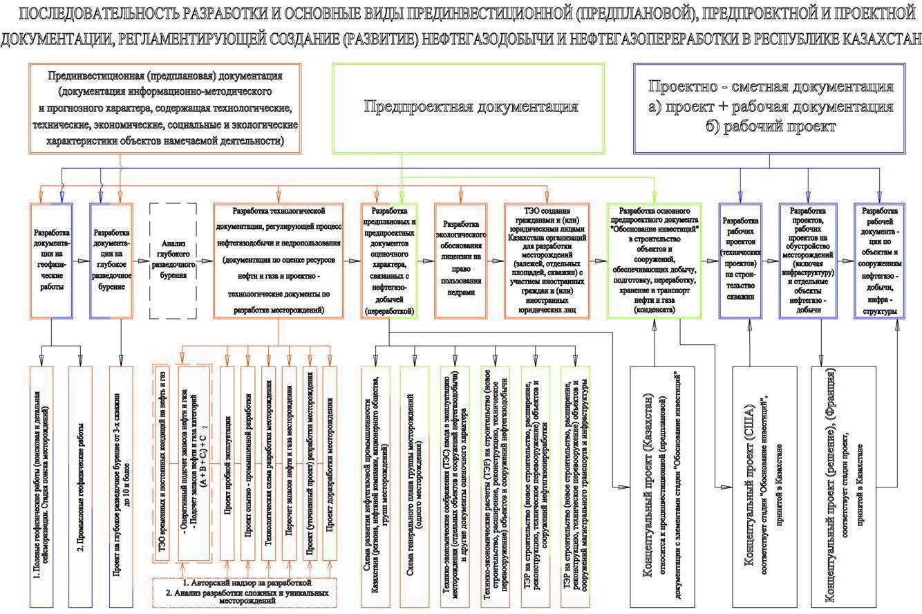 Рабочая документация - определение, состав и разделы