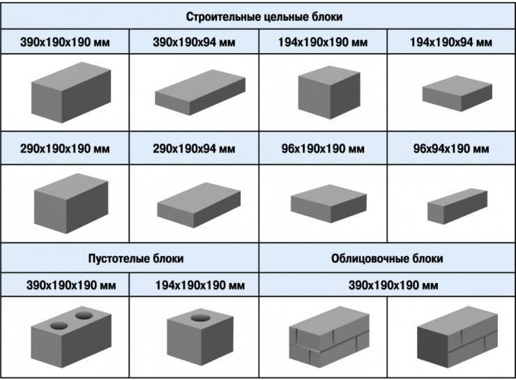 Шлакоблоки: стандартные размеры и область использования