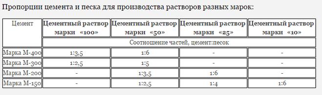 Расход цемента на 1 м2 стяжки (38 фото): расчет пропорций песка и сухой смеси для пола и расход материалов для цементной стяжки